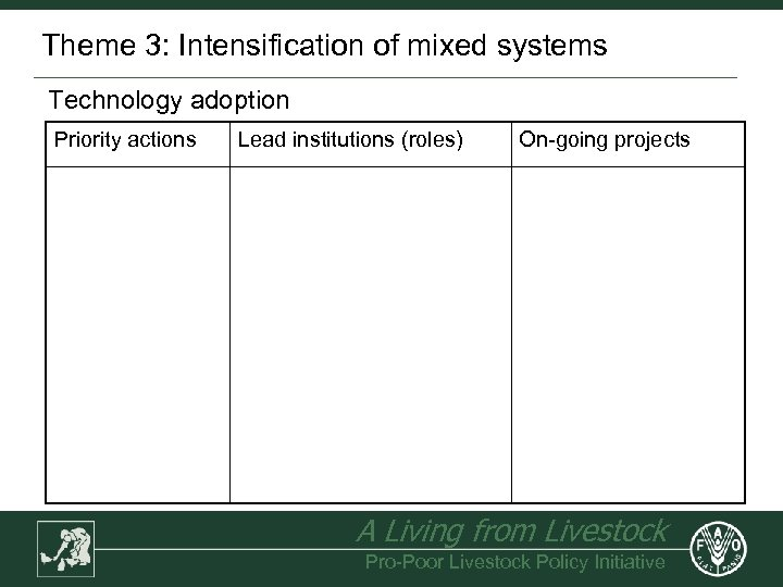 Theme 3: Intensification of mixed systems Technology adoption Priority actions Lead institutions (roles) On-going