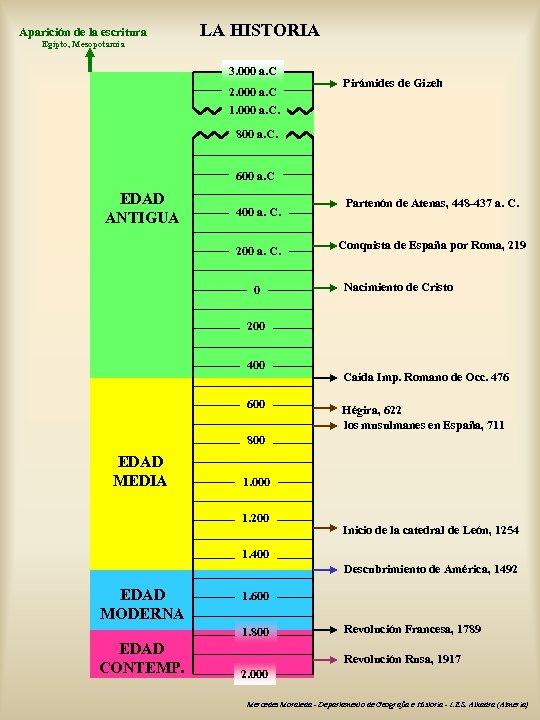 Aparición de la escritura Egipto, Mesopotamia LA HISTORIA 3. 000 a. C 2. 000