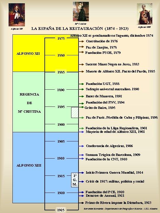 Mª Cristina Alfonso XII LA ESPAÑA DE LA RESTAURACIÓN (1874 – 1923) 1875 ALFONSO