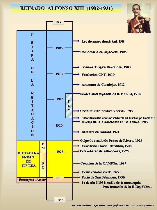 REINADO ALFONSO XIII (1902 -1931) 1900 2ª Ley descanso dominical, 1904 E T A