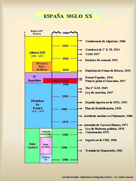 ESPAÑA SIGLO XX Regencia Mª Cristina 1900 Conferencia de Algeciras, 1906 1910 Comienza la