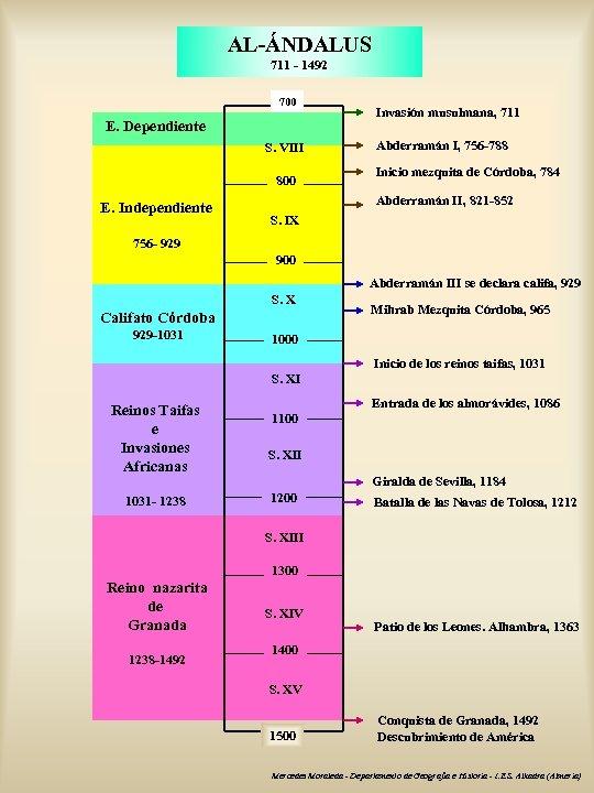 AL-ÁNDALUS 711 - 1492 700 E. Dependiente S. VIII 800 E. Independiente Invasión musulmana,