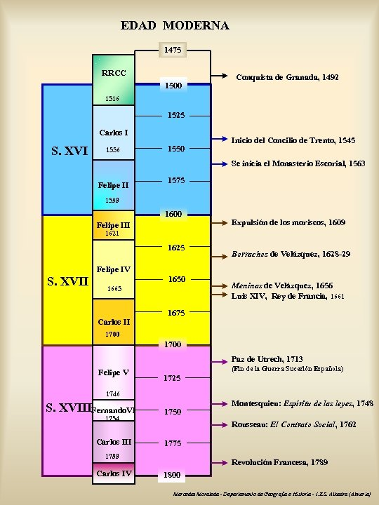 EDAD MODERNA 1475 RRCC 1500 Conquista de Granada, 1492 1516 1525 Carlos I S.