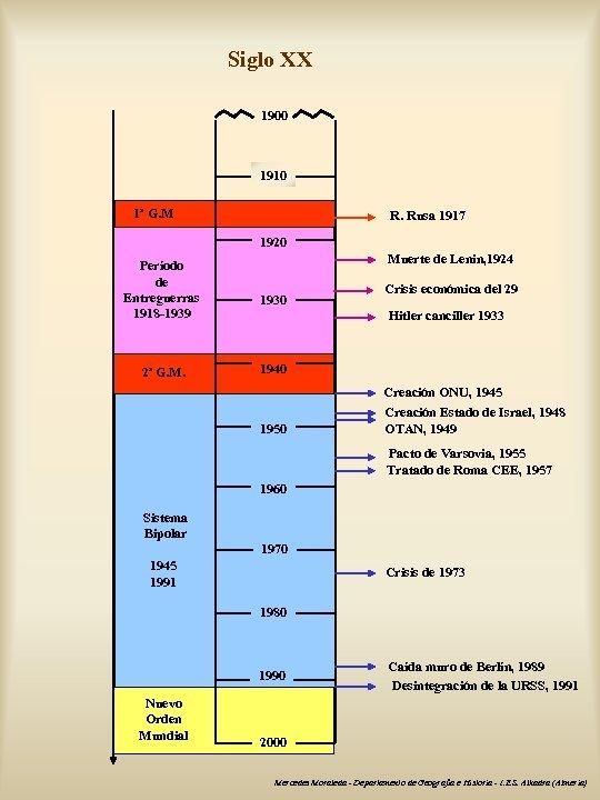 Siglo XX 1900 1910 1ª G. M R. Rusa 1917 1920 Período de Entreguerras