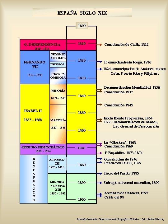 ESPAÑA SIGLO XIX 1800 G. INDEPENDENCIA 1810 Constitución de Cádiz, 1812 1820 Pronunciamiento Riego,