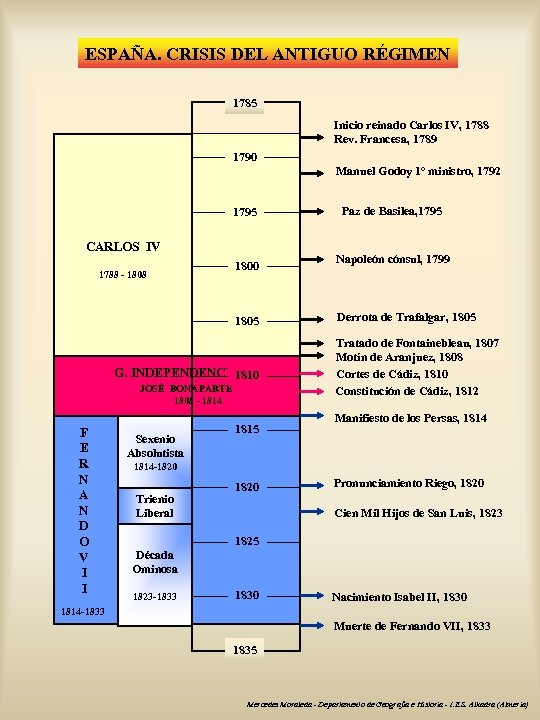 ESPAÑA. CRISIS DEL ANTIGUO RÉGIMEN 1785 Inicio reinado Carlos IV, 1788 Rev. Francesa, 1789