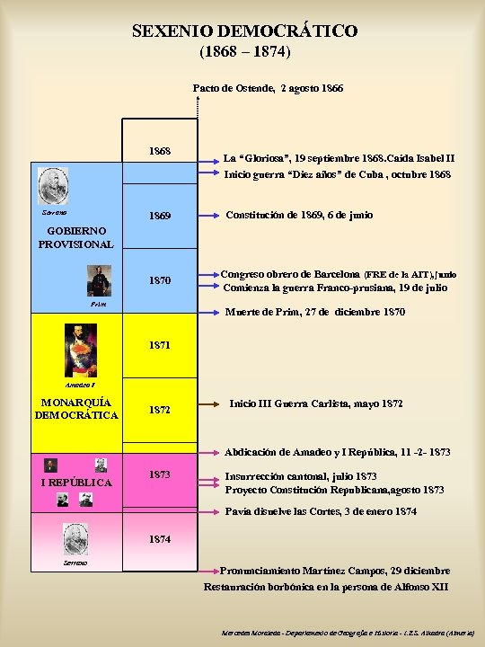 SEXENIO DEMOCRÁTICO (1868 – 1874) Pacto de Ostende, 2 agosto 1866 1868 Serrano 1869