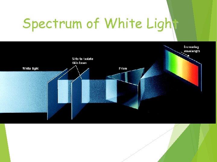 Spectrum of White Light