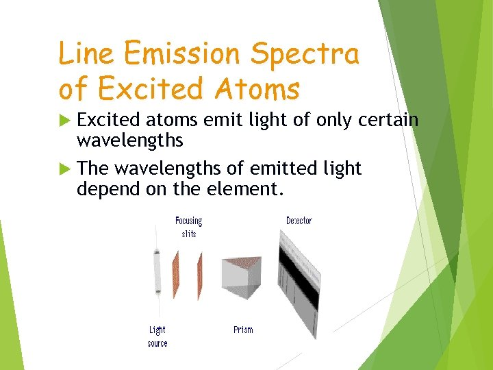 Line Emission Spectra of Excited Atoms Excited atoms emit light of only certain wavelengths