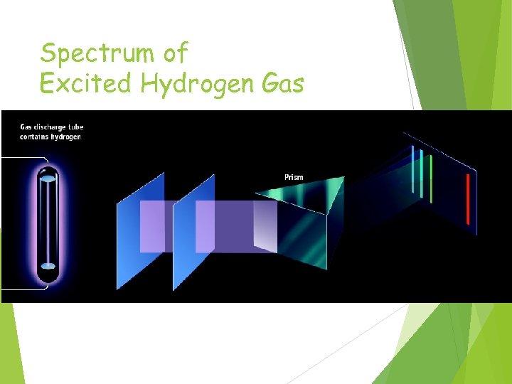 Spectrum of Excited Hydrogen Gas