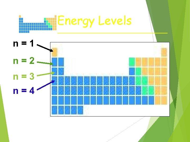 Energy Levels n=1 n=2 n=3 n=4