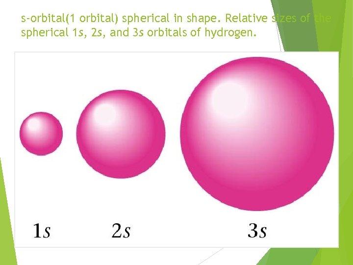 s-orbital(1 orbital) spherical in shape. Relative sizes of the spherical 1 s, 2 s,