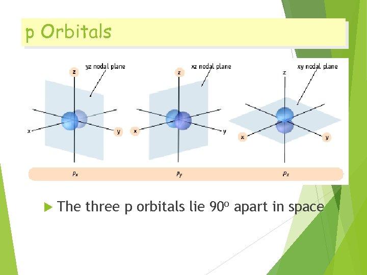 p Orbitals The three p orbitals lie 90 o apart in space