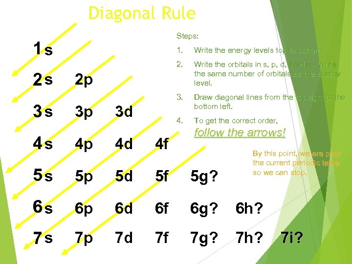 Diagonal Rule Steps: 1 s 3 s Write the energy levels top to bottom.