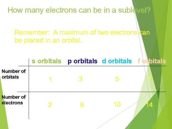 How many electrons can be in a sublevel? Remember: A maximum of two electrons