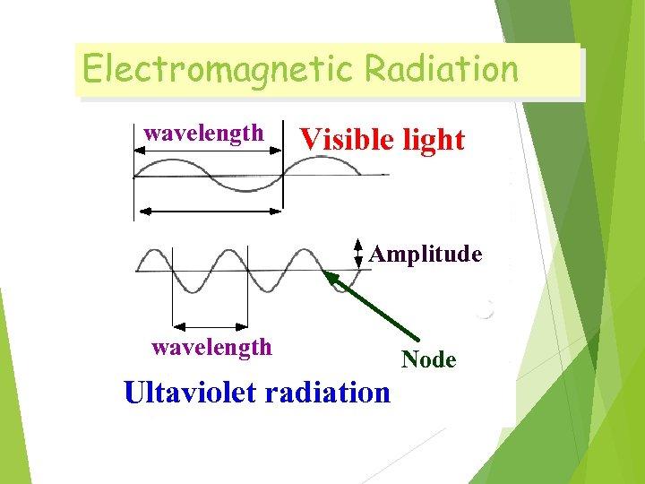 Electromagnetic Radiation wavelength Visible light Amplitude wavelength Ultaviolet radiation Node