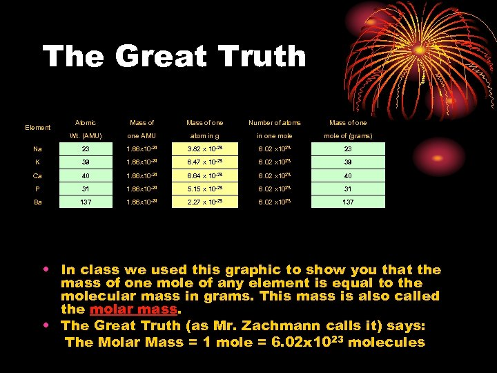 The Great Truth Atomic Mass of one Number of atoms Mass of one Wt.
