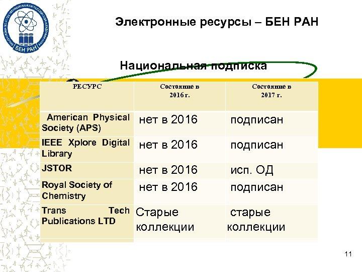 Электронные ресурсы – БЕН РАН Национальная подписка РЕСУРС Состояние в 2016 г. Состояние в