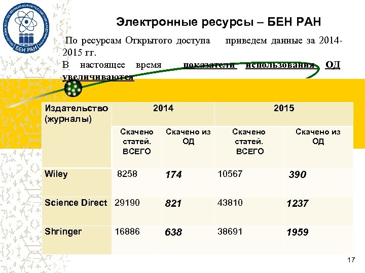 Электронные ресурсы – БЕН РАН По ресурсам Открытого доступа приведем данные за 20142015 гг.