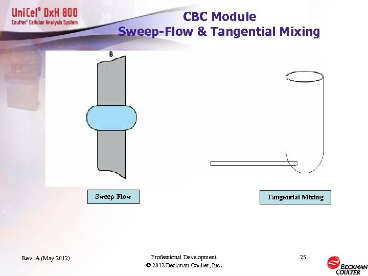 CBC Module Sweep-Flow & Tangential Mixing Sweep Flow Rev. A (May 2012) Tangential Mixing