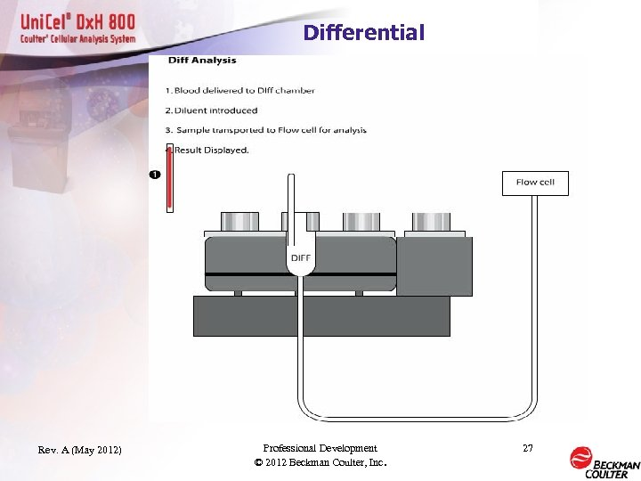 Differential Rev. A (May 2012) Professional Development © 2012 Beckman Coulter, Inc. 27