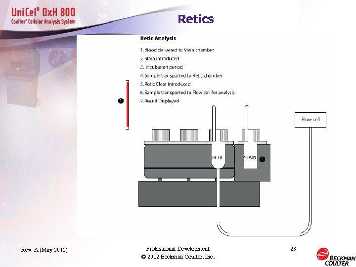 Retics Rev. A (May 2012) Professional Development © 2012 Beckman Coulter, Inc. 28