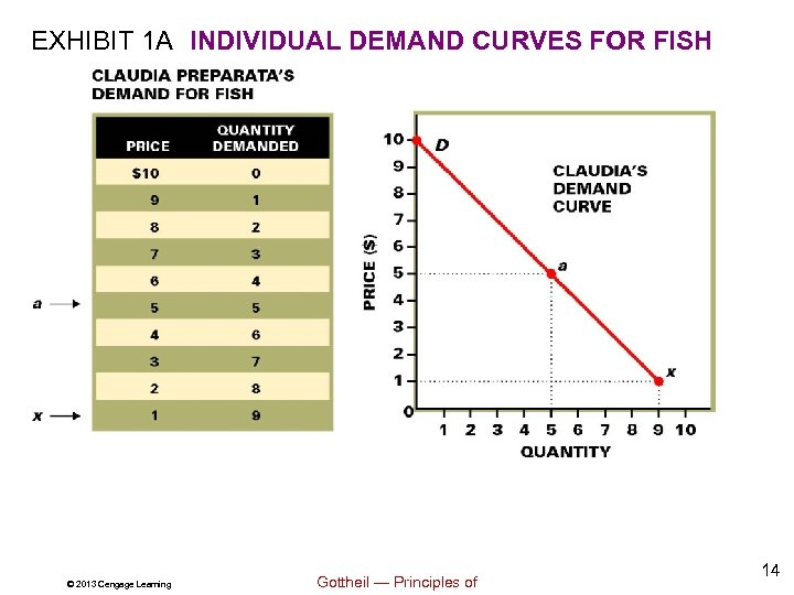 EXHIBIT 1 A INDIVIDUAL DEMAND CURVES FOR FISH © 2013 Cengage Learning Gottheil —