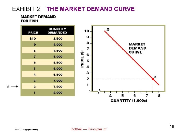 EXHIBIT 2 © 2013 Cengage Learning THE MARKET DEMAND CURVE Gottheil — Principles of