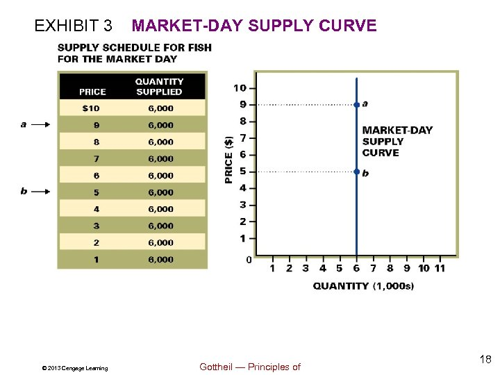 EXHIBIT 3 © 2013 Cengage Learning MARKET-DAY SUPPLY CURVE Gottheil — Principles of 18