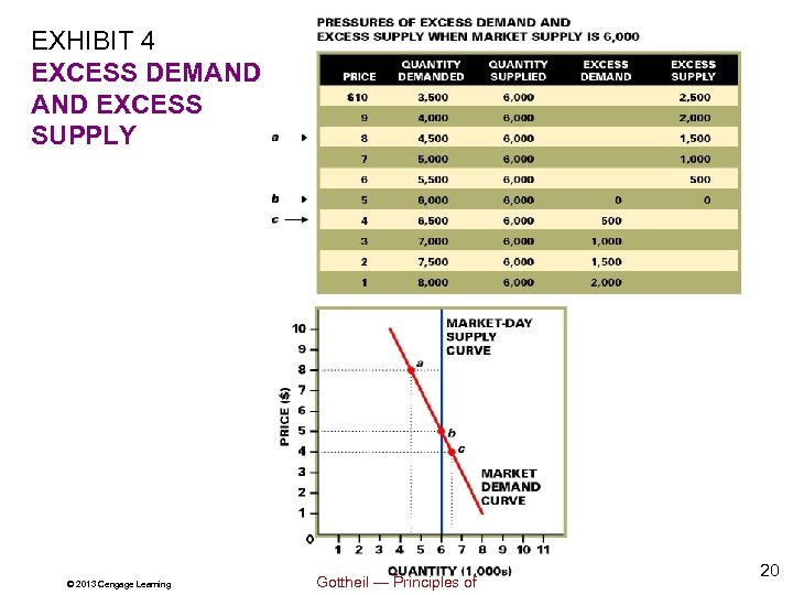 EXHIBIT 4 EXCESS DEMAND EXCESS SUPPLY © 2013 Cengage Learning Gottheil — Principles of