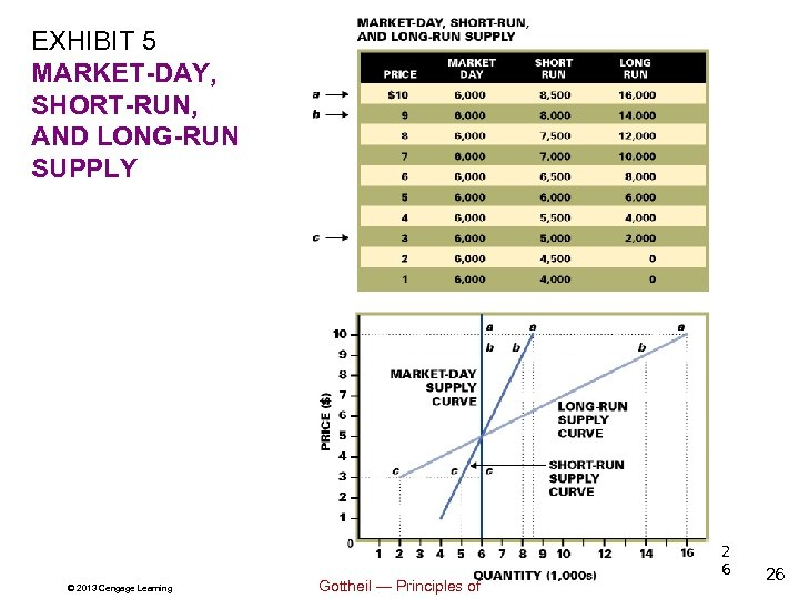 EXHIBIT 5 MARKET-DAY, SHORT-RUN, AND LONG-RUN SUPPLY © 2013 Cengage Learning Gottheil — Principles