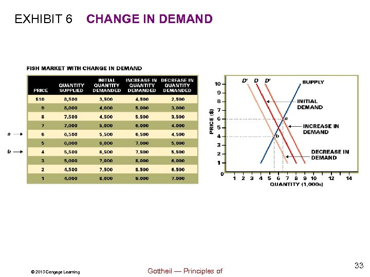 EXHIBIT 6 © 2013 Cengage Learning CHANGE IN DEMAND Gottheil — Principles of 33