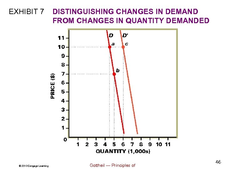 EXHIBIT 7 © 2013 Cengage Learning DISTINGUISHING CHANGES IN DEMAND FROM CHANGES IN QUANTITY