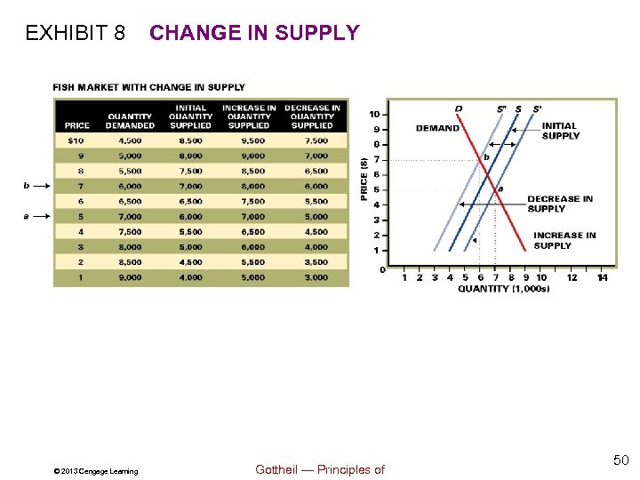 EXHIBIT 8 © 2013 Cengage Learning CHANGE IN SUPPLY Gottheil — Principles of 50