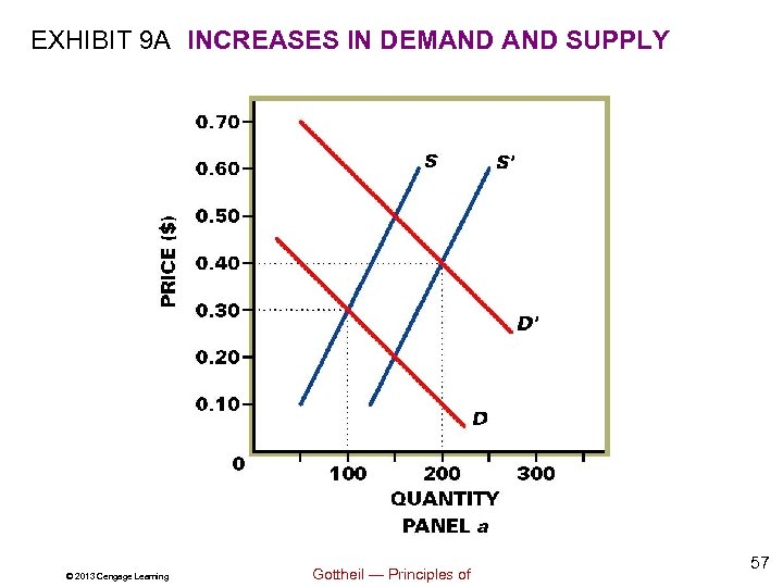 EXHIBIT 9 A INCREASES IN DEMAND SUPPLY © 2013 Cengage Learning Gottheil — Principles