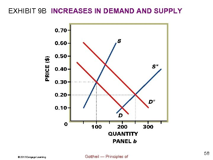 EXHIBIT 9 B INCREASES IN DEMAND SUPPLY © 2013 Cengage Learning Gottheil — Principles