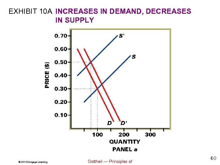 EXHIBIT 10 A INCREASES IN DEMAND, DECREASES IN SUPPLY © 2013 Cengage Learning Gottheil