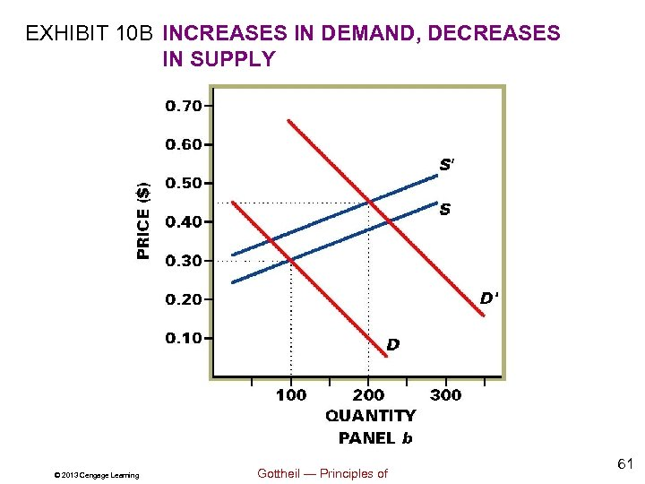 EXHIBIT 10 B INCREASES IN DEMAND, DECREASES IN SUPPLY © 2013 Cengage Learning Gottheil