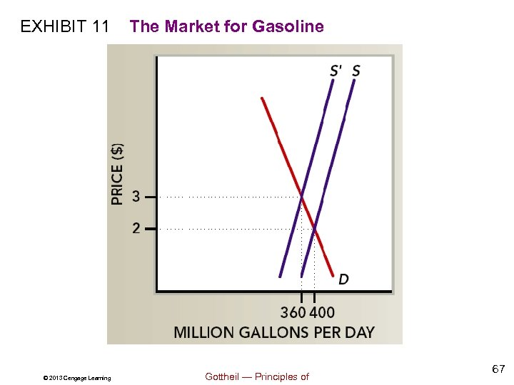 EXHIBIT 11 © 2013 Cengage Learning The Market for Gasoline Gottheil — Principles of