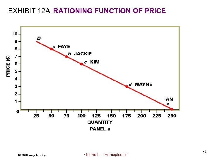 EXHIBIT 12 A RATIONING FUNCTION OF PRICE © 2013 Cengage Learning Gottheil — Principles