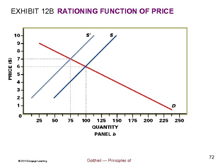 EXHIBIT 12 B RATIONING FUNCTION OF PRICE © 2013 Cengage Learning Gottheil — Principles