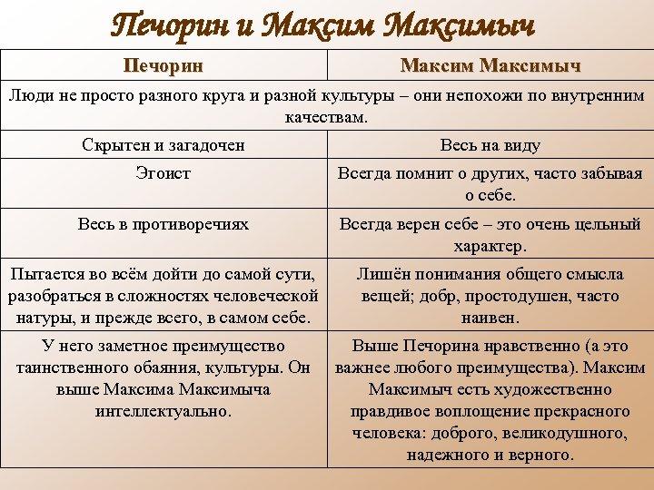 Печорин и Максимыч Печорин Максимыч Люди не просто разного круга и разной культуры –