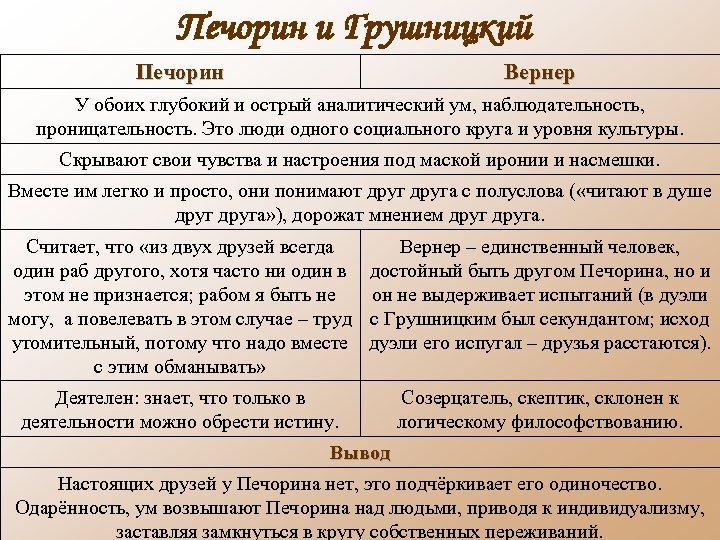 Печорин и Грушницкий Печорин Вернер У обоих глубокий и острый аналитический ум, наблюдательность, проницательность.