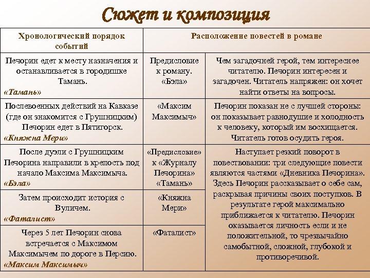 Сюжет и композиция Хронологический порядок событий Расположение повестей в романе Печорин едет к месту