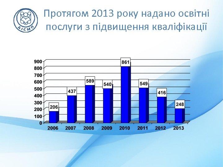 Протягом 2013 року надано освітні послуги з підвищення кваліфікації