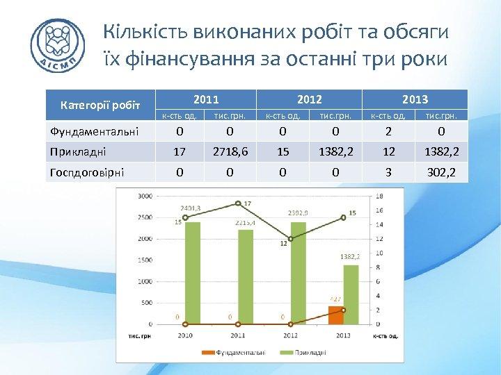 Кількість виконаних робіт та обсяги їх фінансування за останні три роки Категорії робіт 2011