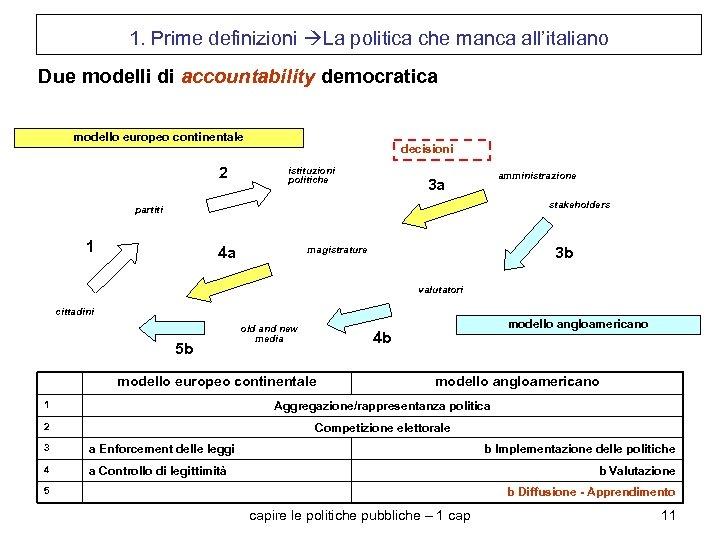 1. Prime definizioni La politica che manca all'italiano Due modelli di accountability democratica modello