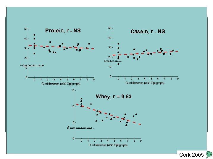 Protein, r - NS Casein, r - NS Whey, r = 0. 83 Cork