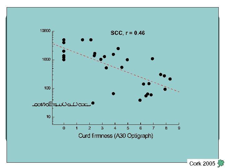 SCC, r = 0. 46 Cork 2005