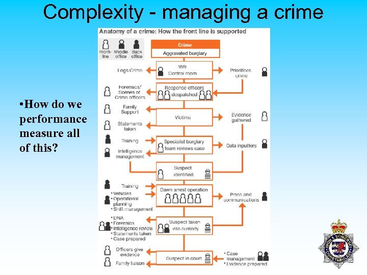 Complexity - managing a crime • How do we performance measure all of this?
